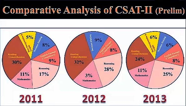 Comparative Analysis of CSAT-II (Prelim)