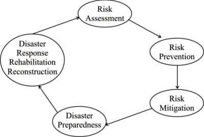http://www.iasplanner.com/civilservices/images/Disaste-Risk-Management.jpg