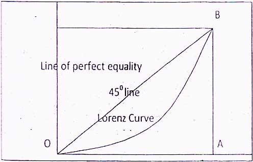 http://www.iasplanner.com/civilservices/images/Lorenz-Curve.jpg