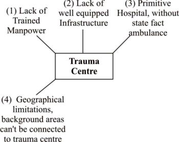http://www.iasplanner.com/civilservices/images/Trauma-Centres.jpg