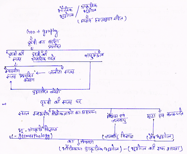 http://www.iasplanner.com/civilservices/images/upsc-physical-geography-fig.png