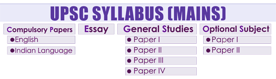 upsc syllabus table